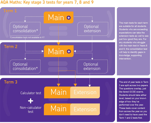 Key Stage 3 - AQA All About Maths